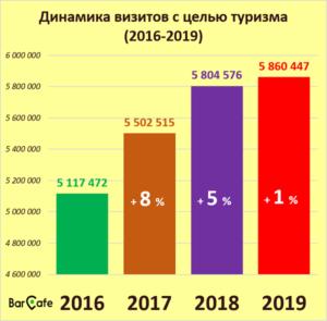Количество иностранцев, посетивших Болгарию в 2019 году